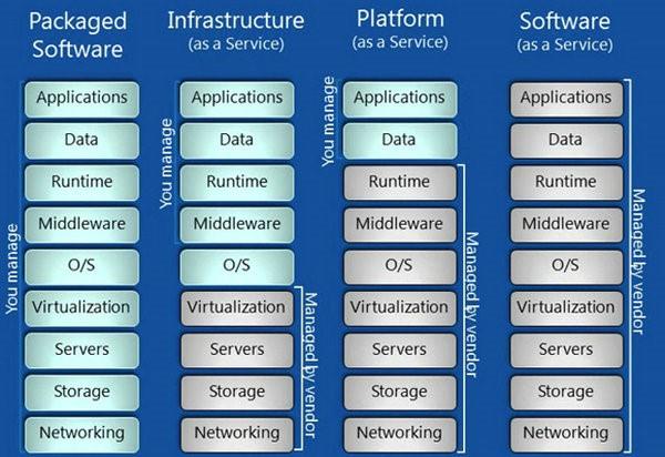 云服务三层结构图
