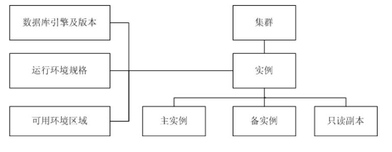 API数据模型