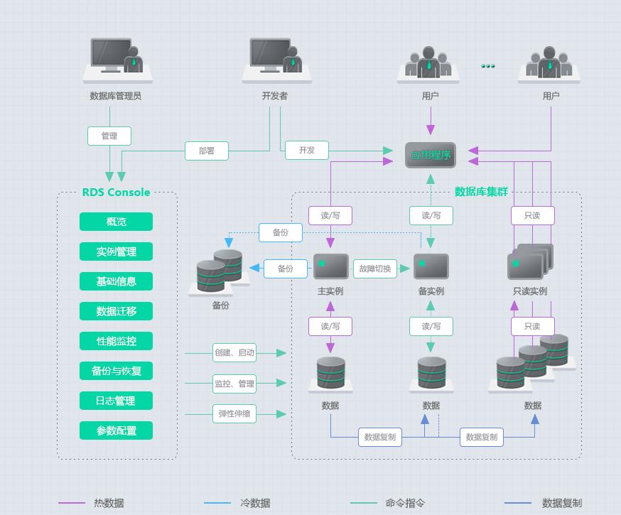 华为云RDS产品构架图