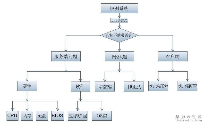 调优思路.jpg