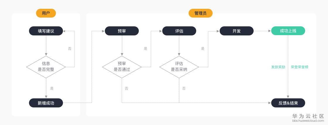 h华为云-云声平台流程图.jpg