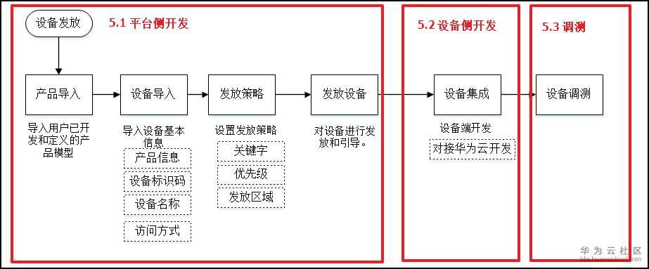 zh-cn_bs_process.png
