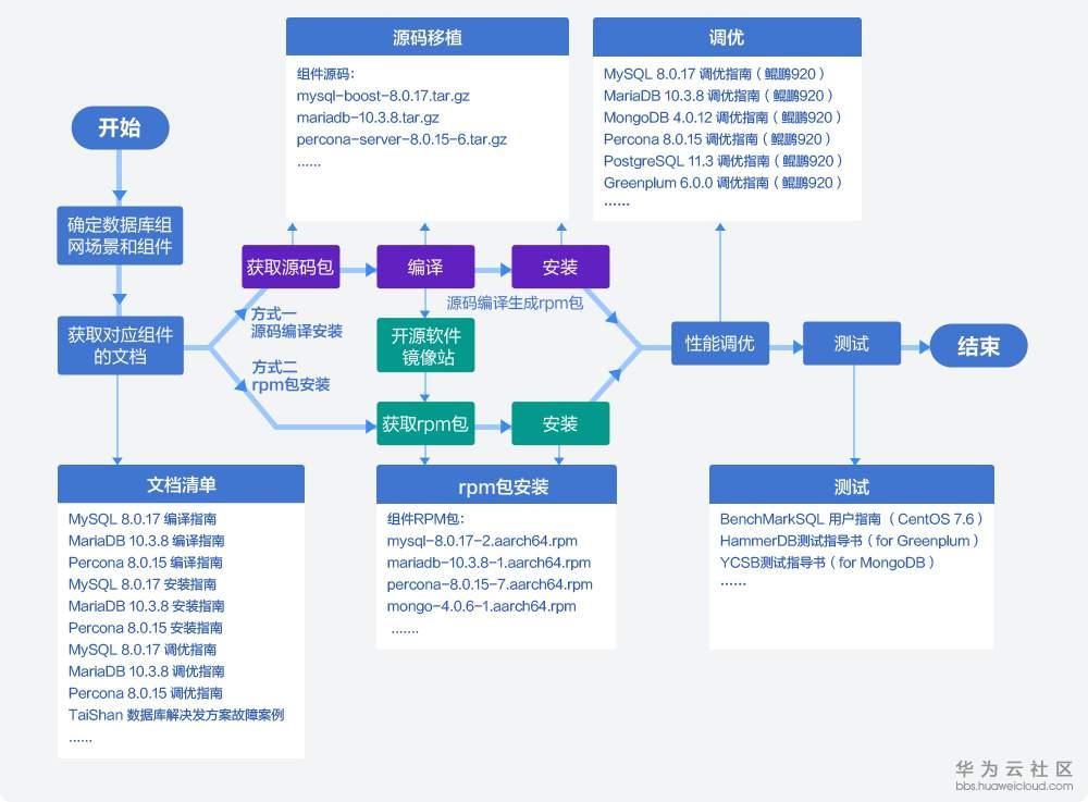 7TaiShan-数据库解决方案--3_05.png