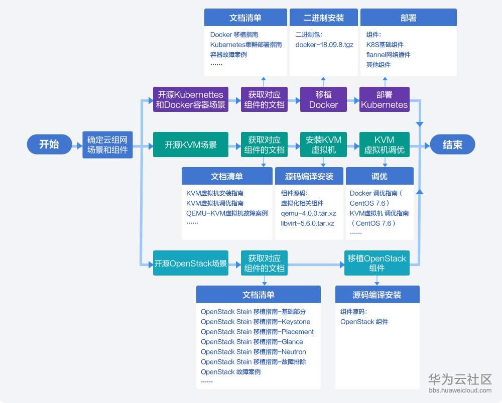 8TaiShan云解决方案-EDM宣传文案(无logo)_05.png