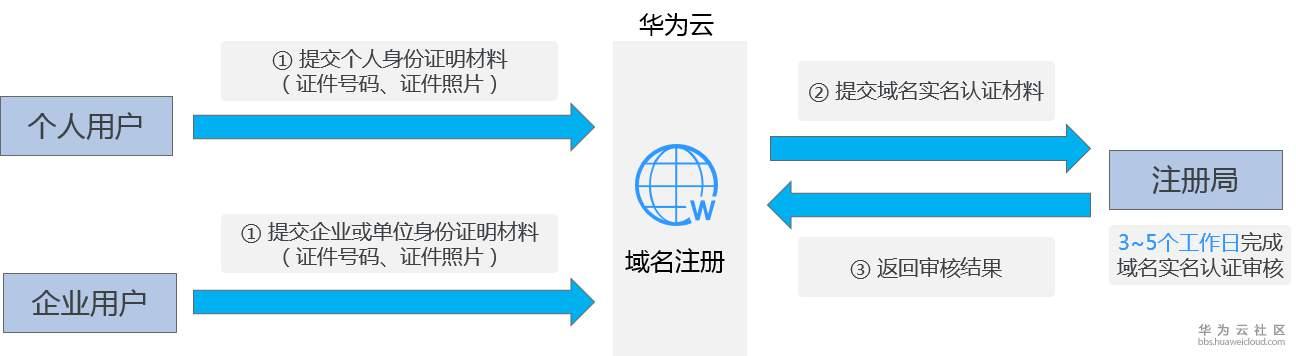 实名认证过程.png
