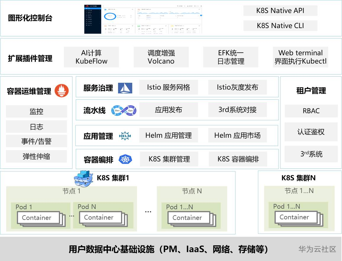 CCE敏捷版架构示意图.png