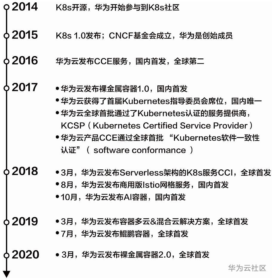 华为云容器发展历程.png