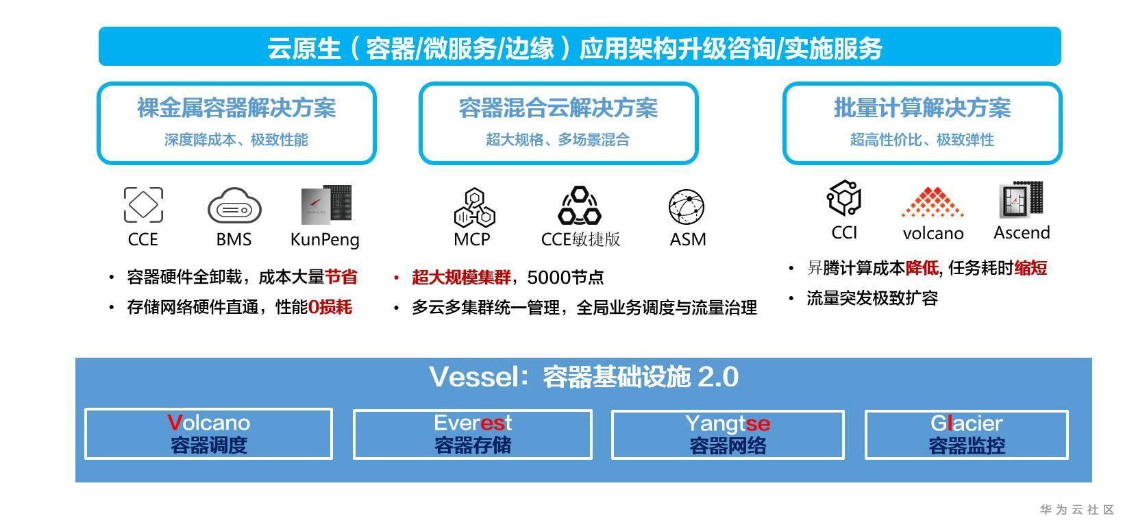 华为云容器业务全景图.jpg