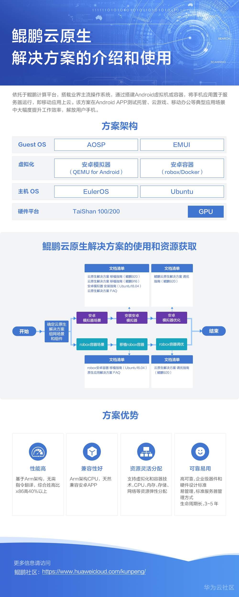 11TaiShan 原生应用解决方案的介绍和使用.png