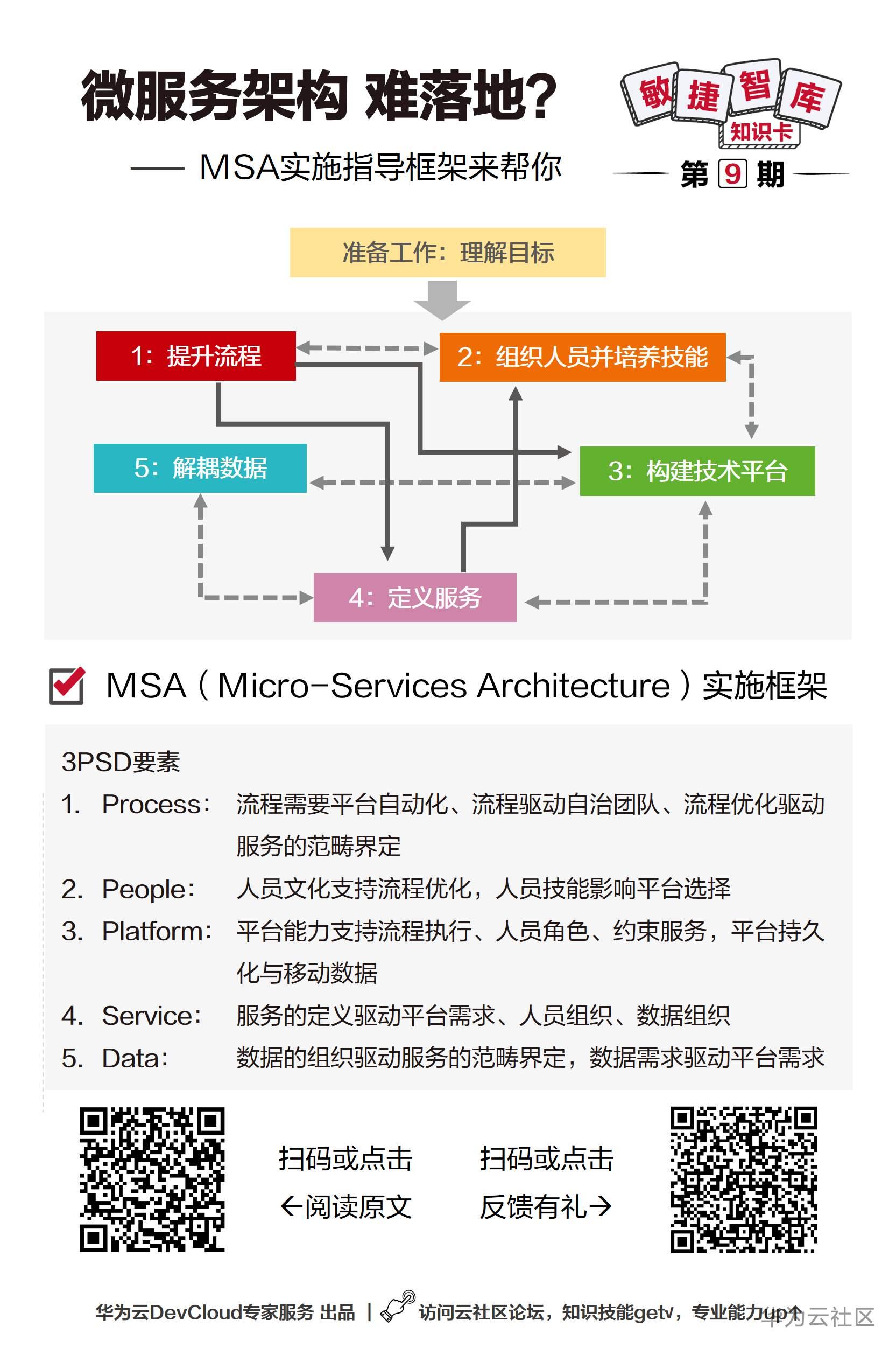 【敏捷智库知识卡】第9期_微服务架构难落地?MSA框架来帮你.PNG
