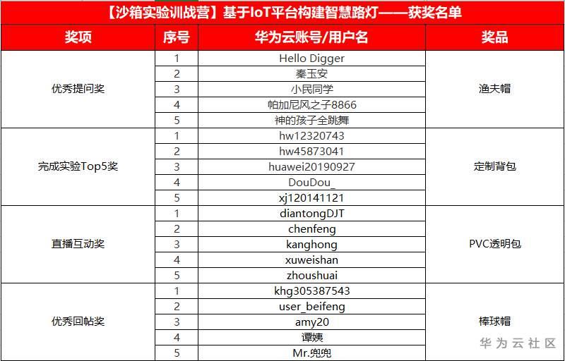 获奖名单表.png