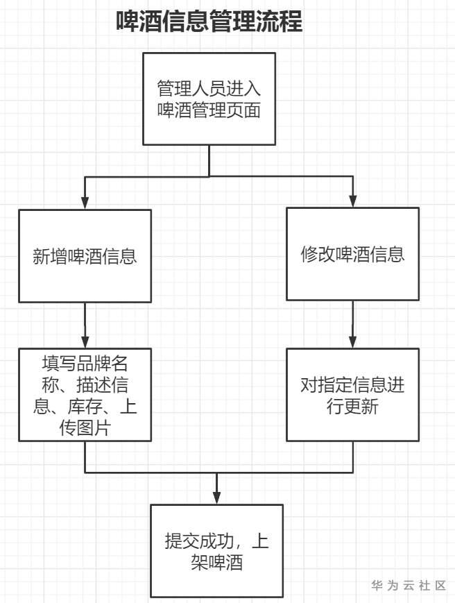 啤酒信息管理流程.png