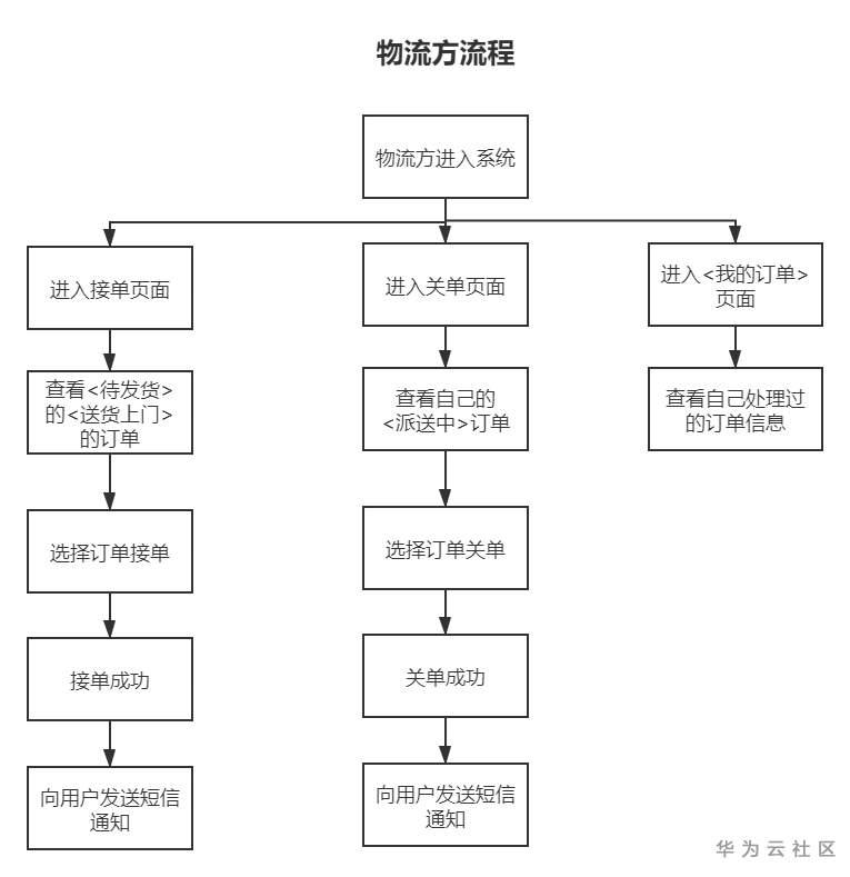 啤酒供需物流方流程 (1).png