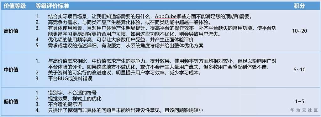 活动详情帖-积分标准.png
